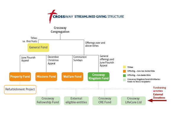 crossway-streamlined-giving-structure